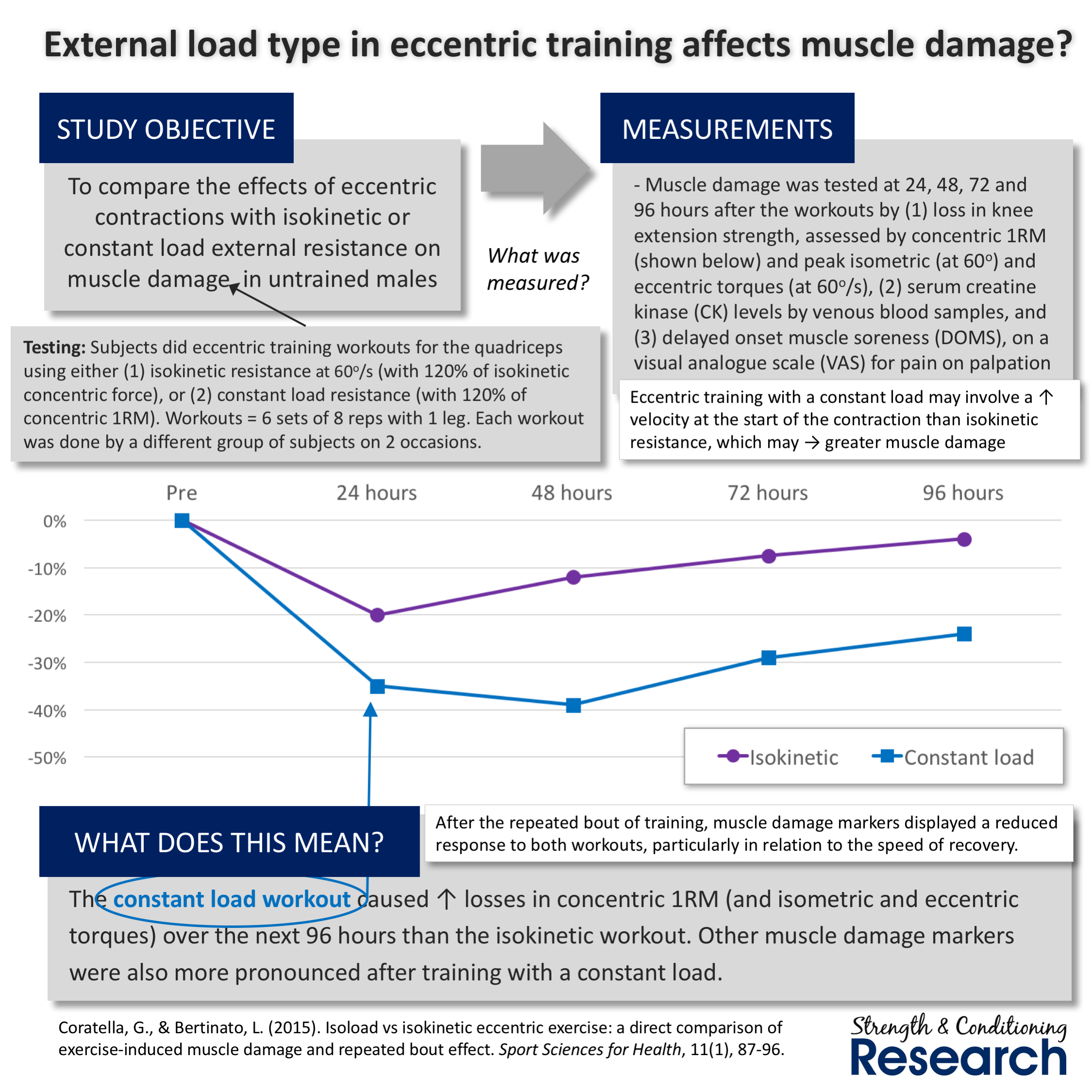 strength and conditioning research review