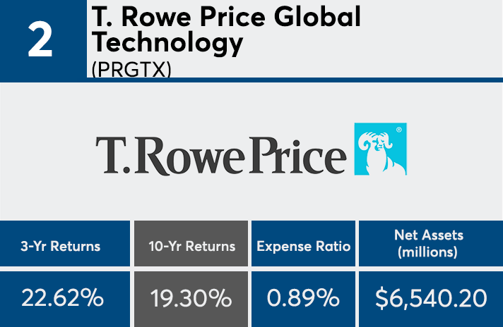 t rowe price global technology fund review